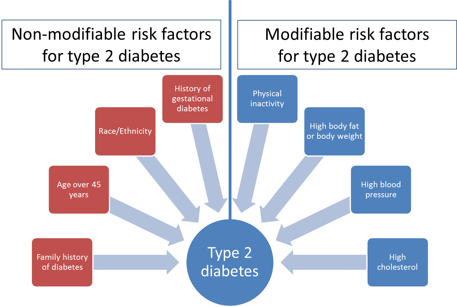 Watch Risk Factors for Type 2 Diabetes video